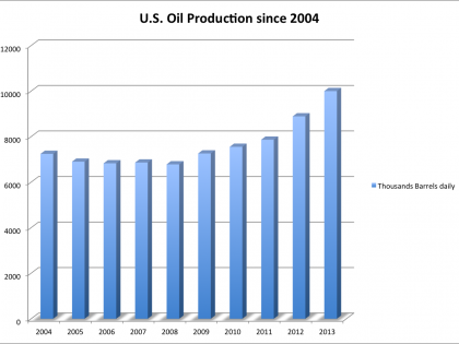 U.S. Oil Production since 2004