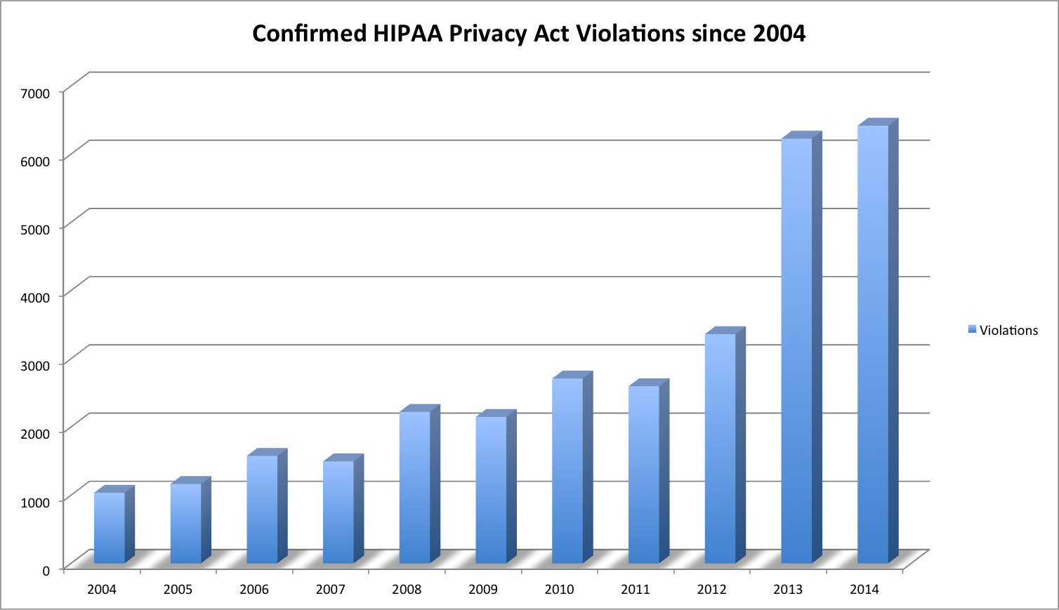 HIPAA Violations since 2004 - Paubox