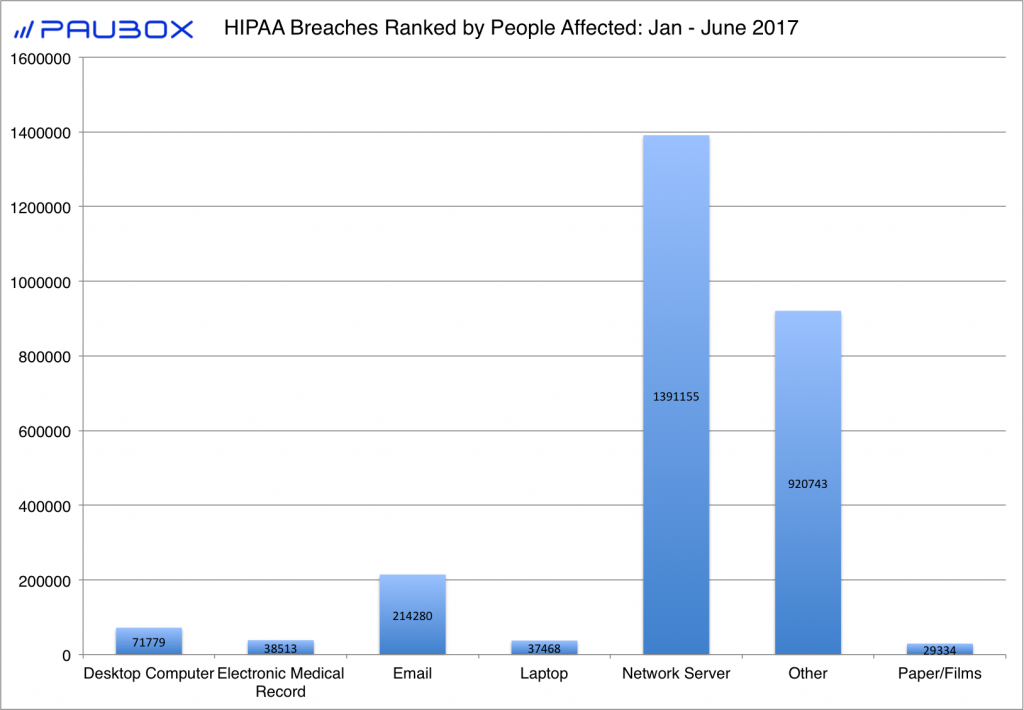 HIPAA Breaches Ranked by People Affected: Jan - June 2017 - Paubox