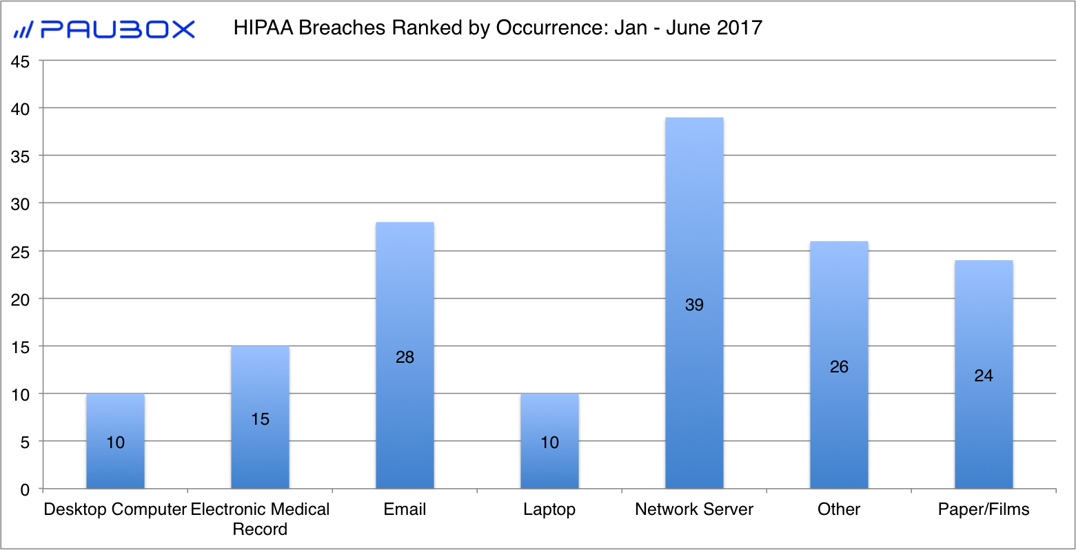 HIPAA Breaches by Occurrence: Jan - June 2017 - Paubox
