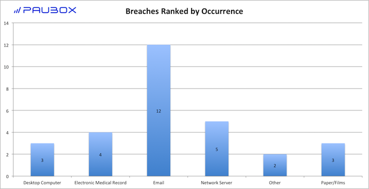 HIPAA Breach Report: August 2017 - Breaches Ranked by Occurrence (Paubox)