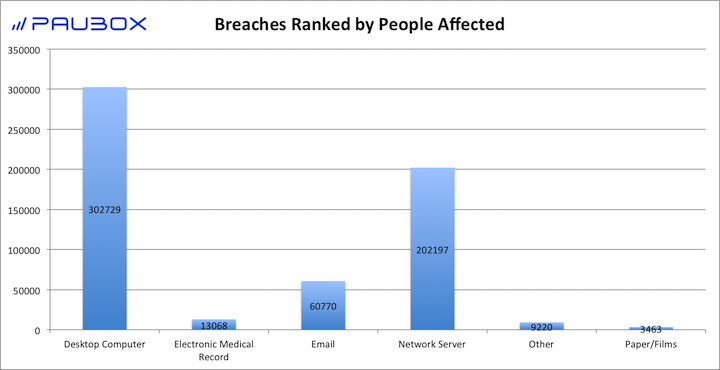 Paubox HIPAA Breach Report: August 2017 - Breaches Ranked by People Affected