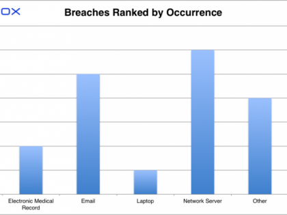 Paubox HIPAA Breach Report: September 2017 - Breaches Ranked by Occurrence