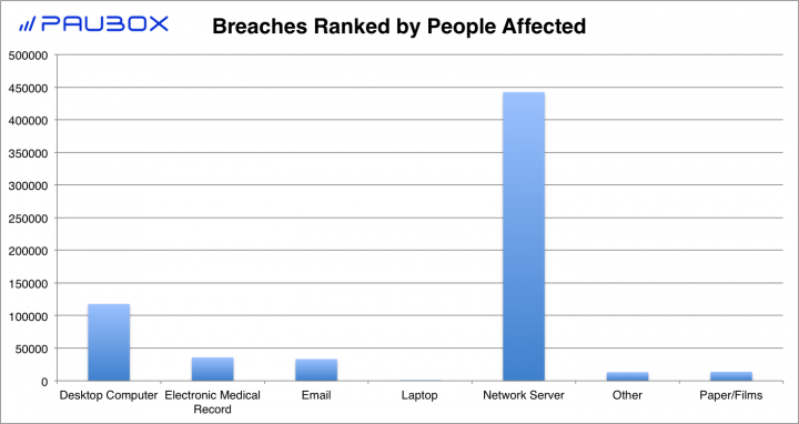 Paubox HIPAA Breach Report: September 2017 - Breaches Ranked by People Affected