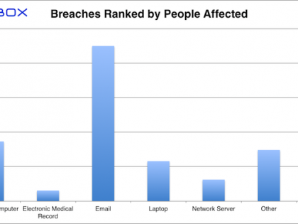 Paubox HIPAA Breach Report: November 2017 - Breaches Ranked by People Affected
