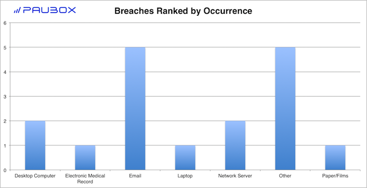 Paubox HIPAA Breach Report: November 2017 - Breaches Ranked by Occurrence