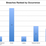 HIPAA Breach Report for October 2017