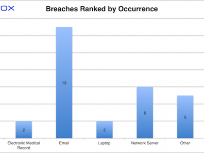 Paubox HIPAA Breach Report: October 2017 - Breaches Ranked by Occurrence