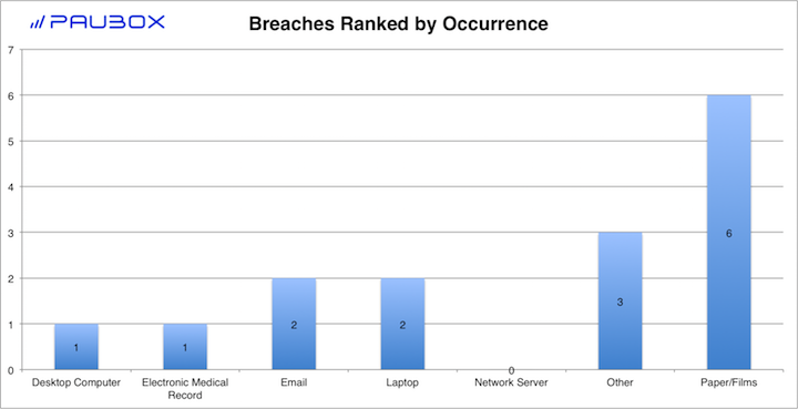 Paubox HIPAA Breach Report: December 2017 - Breaches Ranked by Occurrence