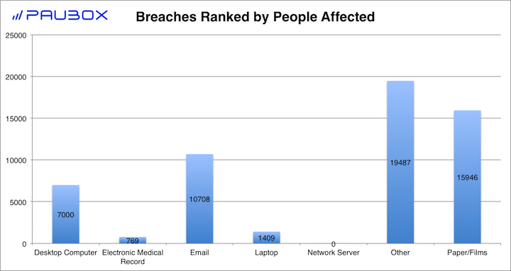 Paubox HIPAA Breach Report: December 2017 - Breaches Ranked by People Affected