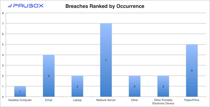 Paubox HIPAA Breach Report: January 2018 - Breaches Ranked by Occurrence