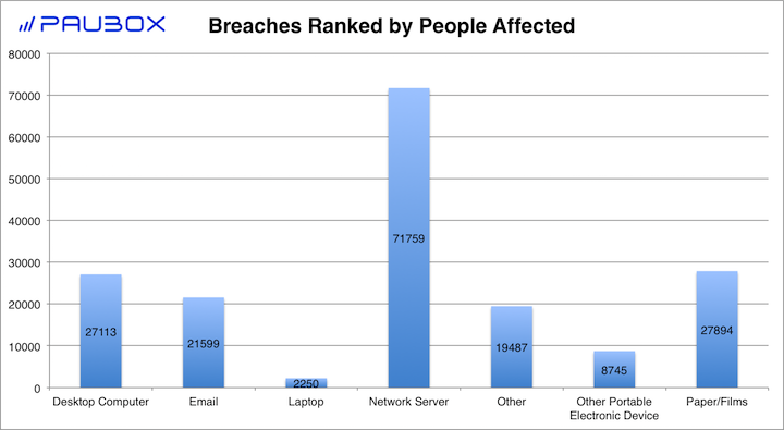 Paubox HIPAA Breach Report: January 2018 - Breaches Ranked by People Affected