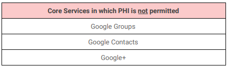 Can I use Google Hangouts Chat and be HIPAA Compliant? - Paubox
