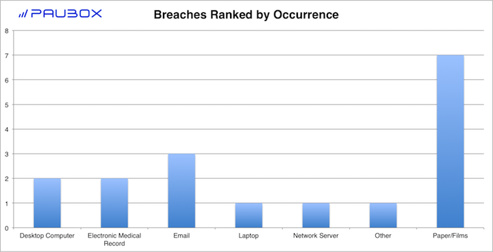 Paubox HIPAA Breach Report: February 2018 - Breaches Ranked by Occurrence