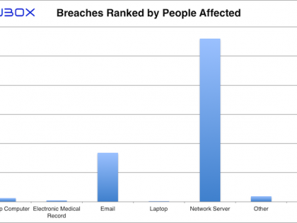 Paubox HIPAA Breach Report: February 2018 - Breaches Ranked by People Affected