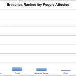 HIPAA Breach Report for March 2018