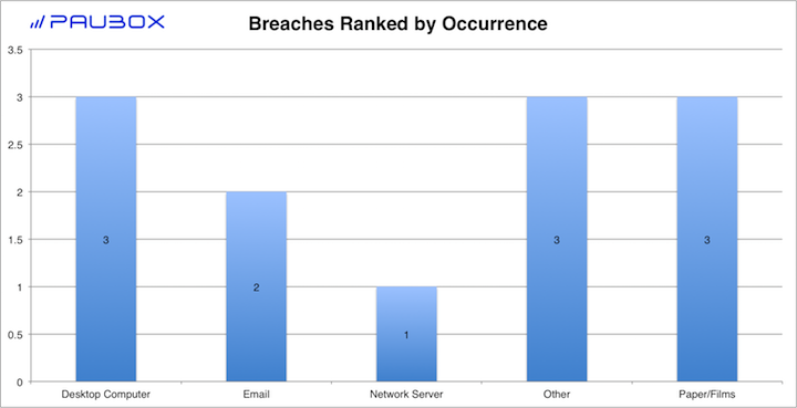 Paubox HIPAA Breach Report: March 2018 - Breaches Ranked by Occurrence