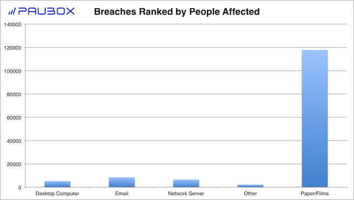 Paubox HIPAA Breach Report: March 2018 - Breaches Ranked by People Affected