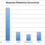 HIPAA Breach Report for May 2018