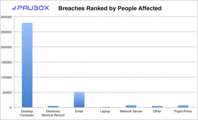 Paubox HIPAA Breach Report: July 2018 - Breaches Ranked by People Affected