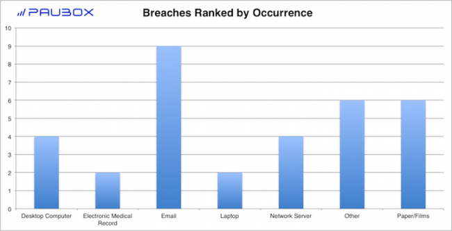 Paubox HIPAA Breach Report: July 2018 - Breaches Ranked by Occurrence