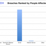 HIPAA Breach Report for September 2018