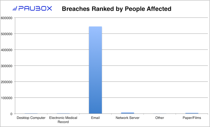 Paubox HIPAA Breach Report: September 2018 - Breaches Ranked by People Affected