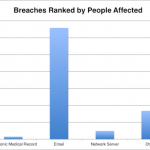 HIPAA Breach Report for October 2018