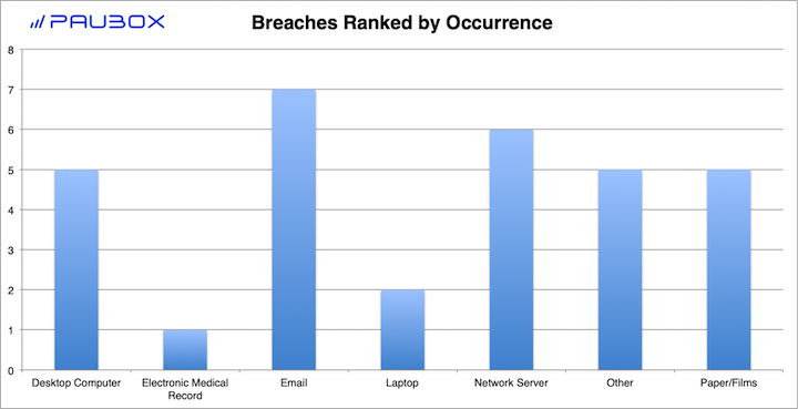 Paubox HIPAA Breach Report: November 2018 - Breaches Ranked by Occurrence