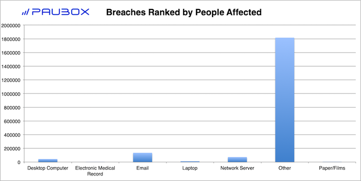 Paubox HIPAA Breach Report: November 2018 - Breaches Ranked by People Affected