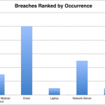 HIPAA Breach Report for December 2018