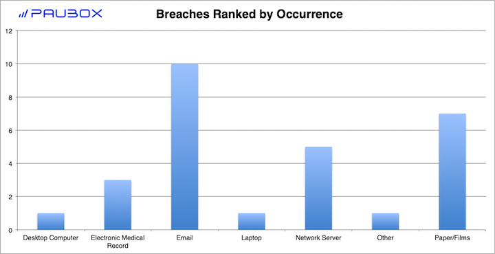 Paubox HIPAA Breach Report: December 2018 - Breaches Ranked by Occurence