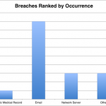 HIPAA Breach Report for January 2019