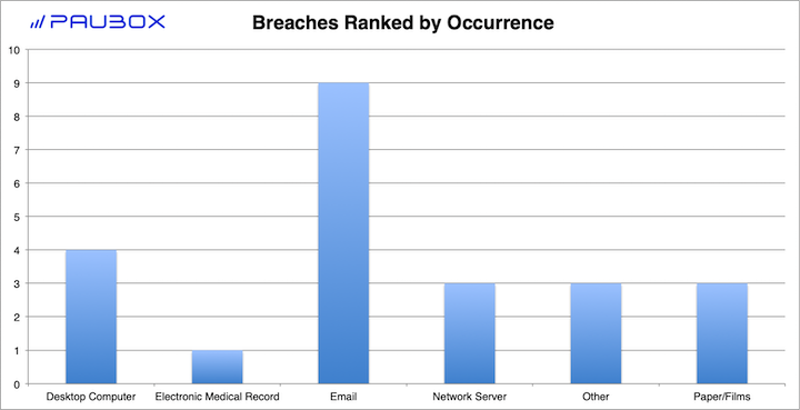 Paubox HIPAA Breach Report: January 2019 - Breaches Ranked by Occurrence
