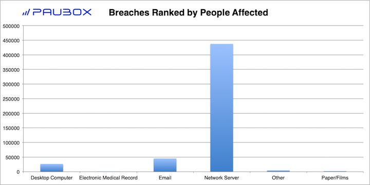 Paubox HIPAA Breach Report: January 2019 - Breaches Ranked by People Affected