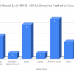 HIPAA Breach Report for July 2019