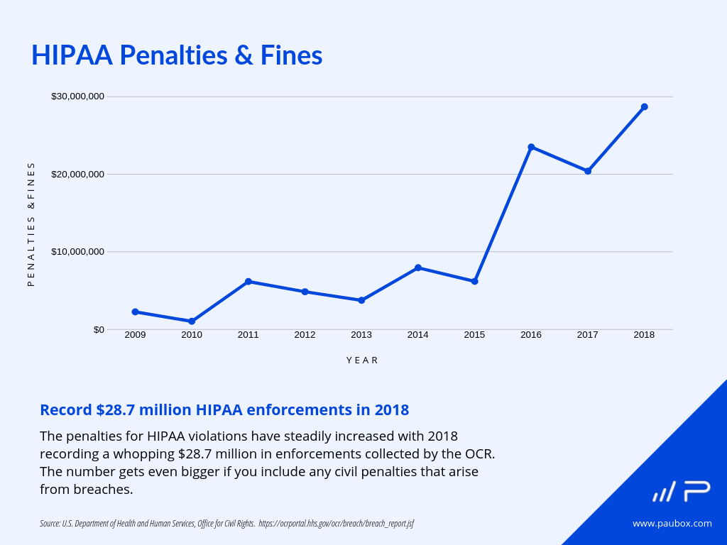 HIPAA violations penalties and fines 2009, 2010, 2011, 2012, 2013, 2014, 2015, 2016, 2017, 2018