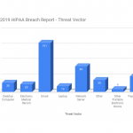 2019 HIPAA Breach Report: A Year in Review
