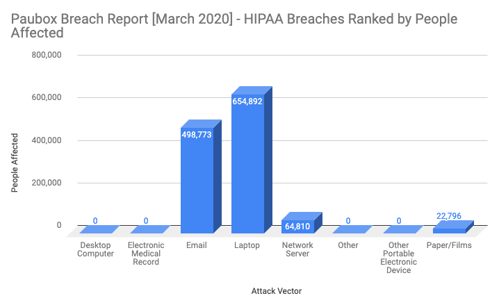 Paubox Breach Report March 2020 - People affected