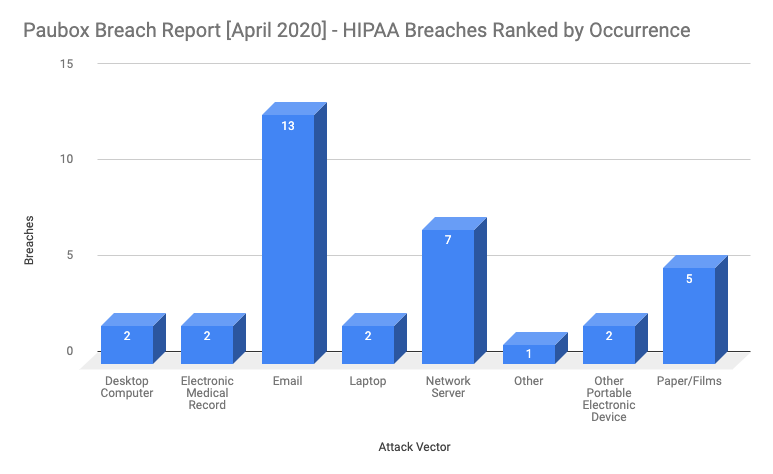 April 2020 HIPAA Breaches by Occurrence