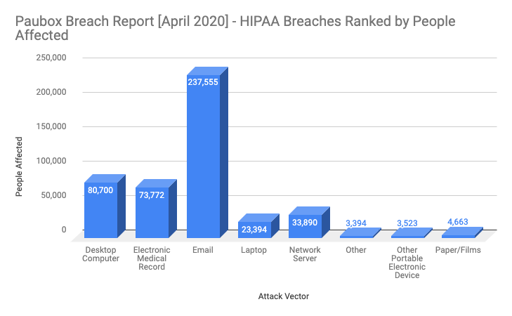 April 2020 HIPAA Breaches by People Affected