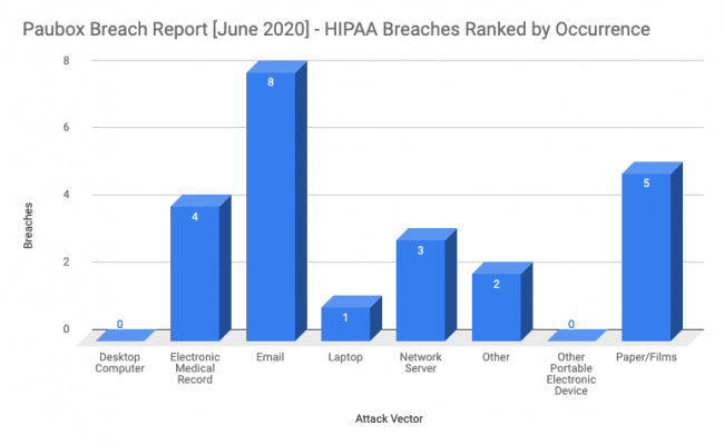 HIPAA June Ranked by Occurance