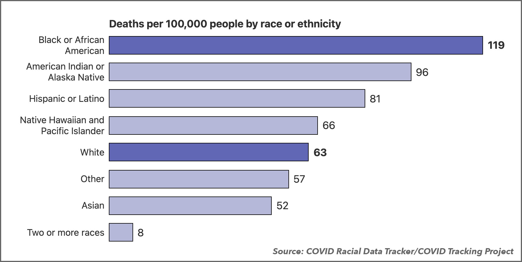 COVID Deaths by Race