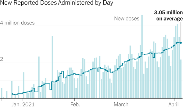 New Reported Doses Administered per day | Paubox Spring Summit 2021